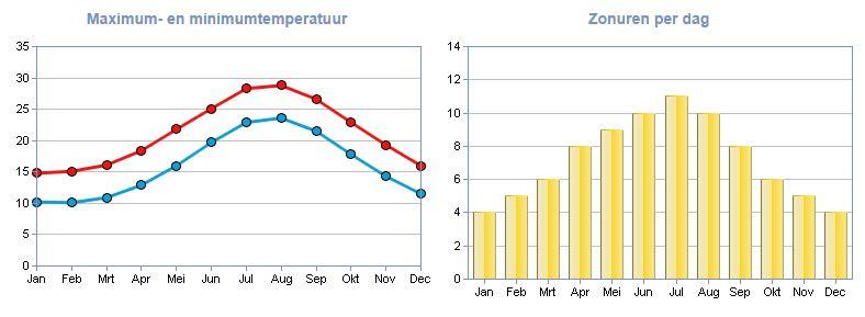 De gemiddelde temperatuur en aantal zonuren in Palermo