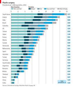 Grafiek meeste plastische chirurgie ter wereld