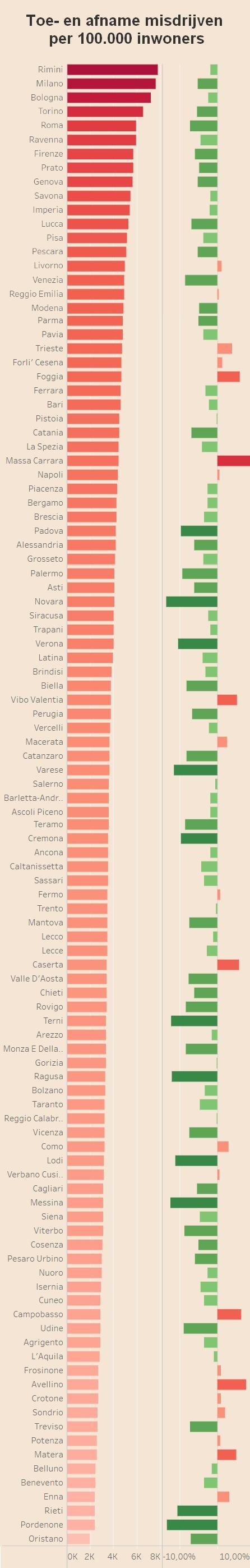 criminaliteit-misdrijven-veiligheid-in-italie